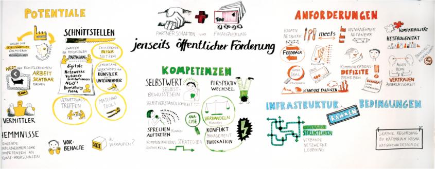 'Perspektiventwicklung für KünstlerInnen & Kreative'