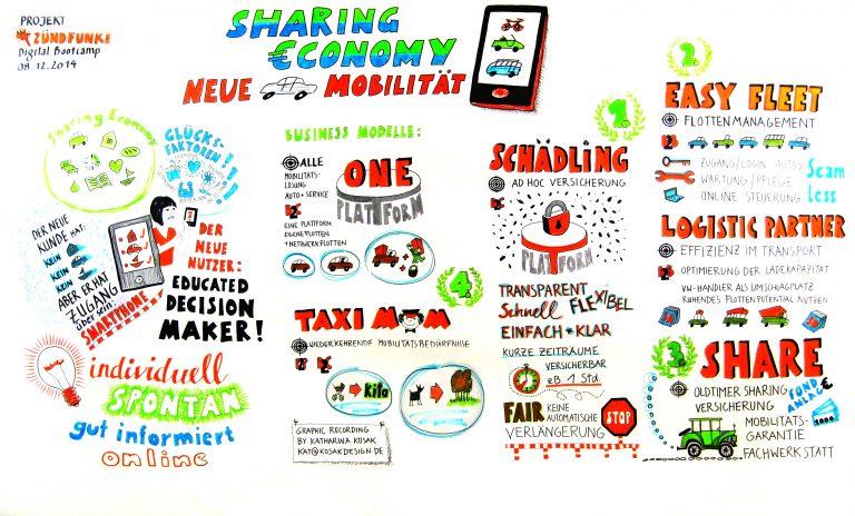 'Sharing economy - Neue Mobilität'