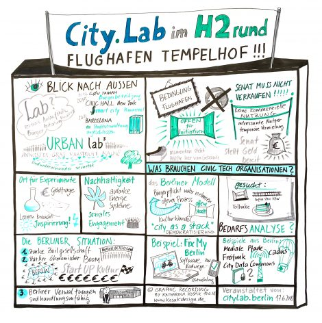 CityLab im H2 rund
